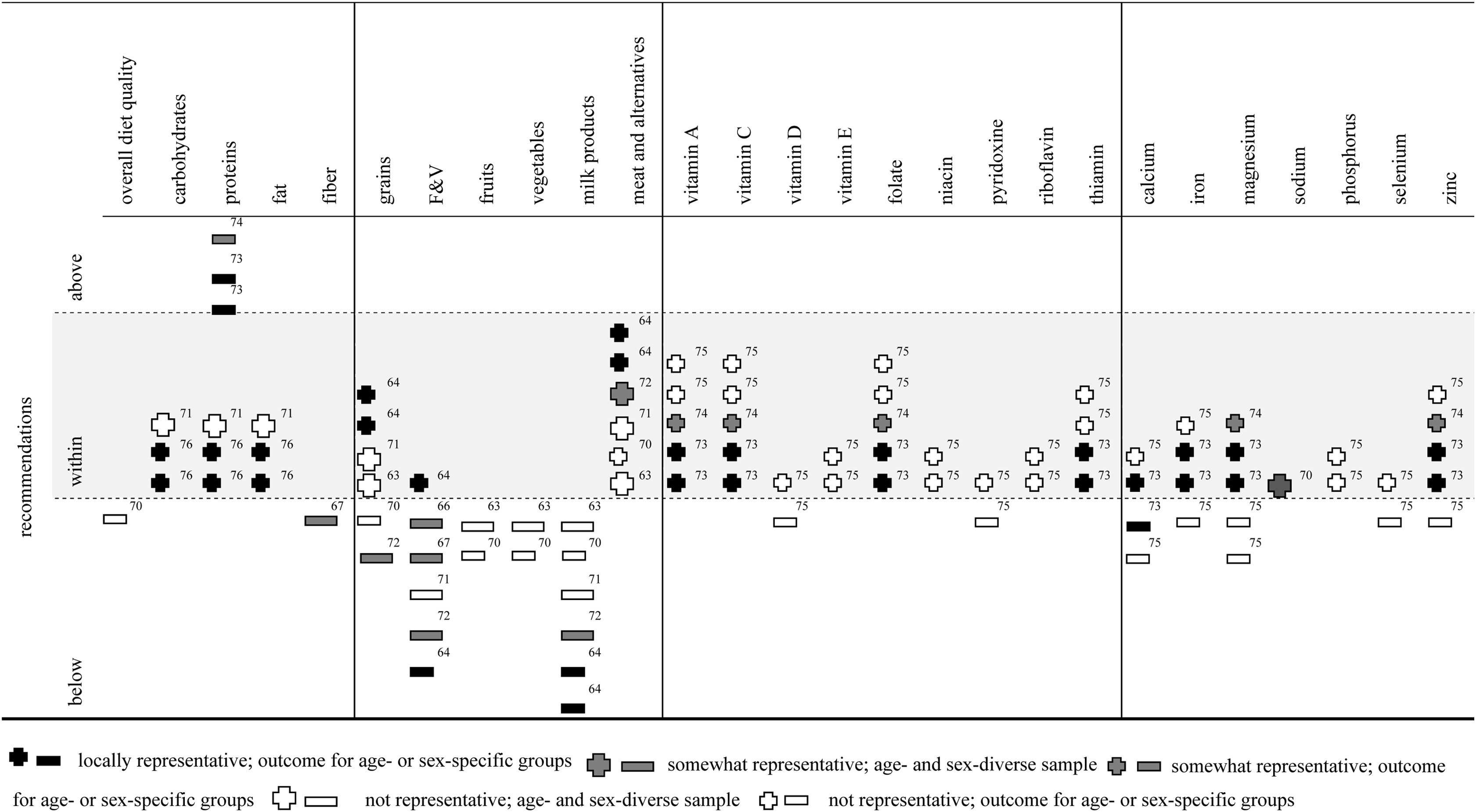 Women S Dietary Intakes In The Context Of Household Food Insecurity