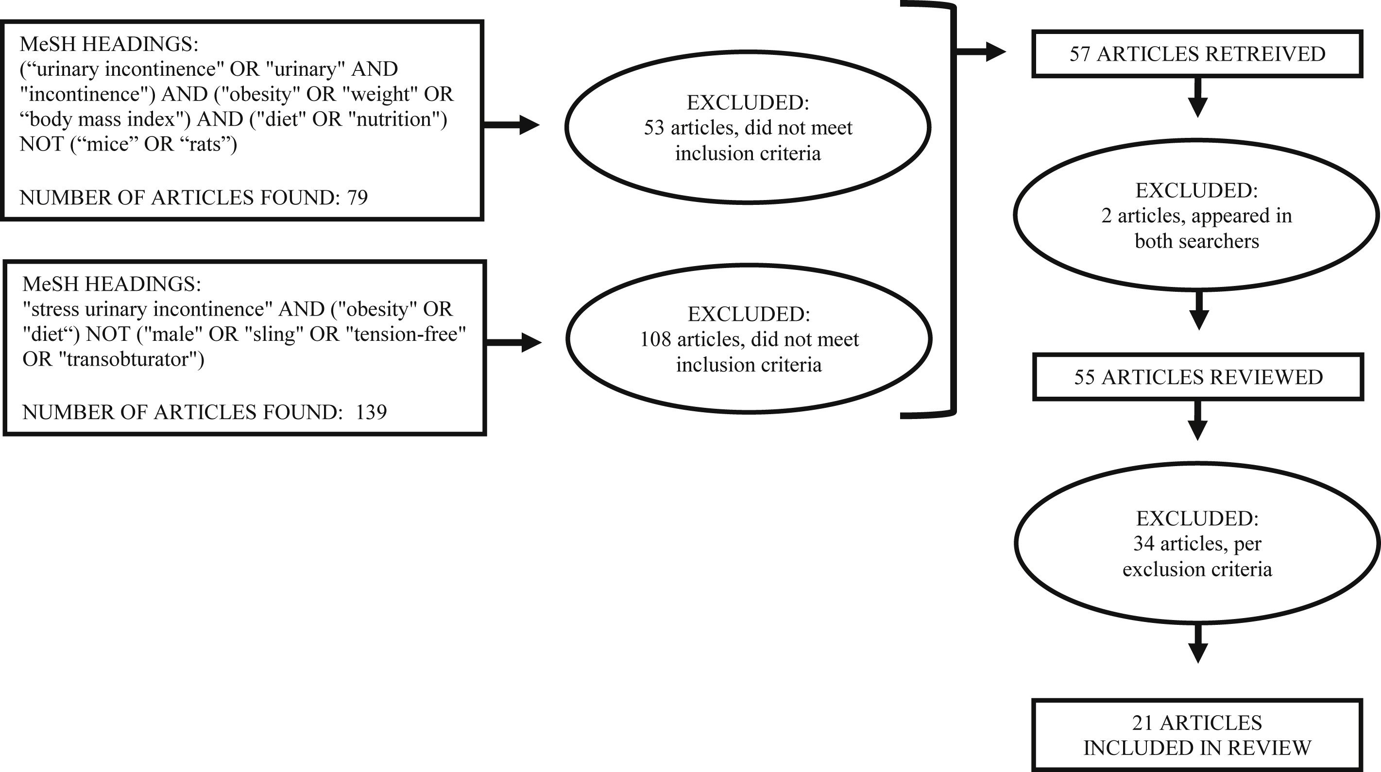 obesity with comorbid stress urinary incontinence in women