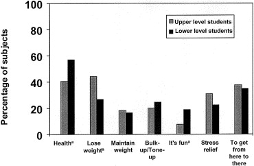 eating habits and physical activity level The purpose of this study was to compare physical activity and eating habits of adolescent smokers with those of adolescent non-smokers in south korea this was a secondary analysis of data collected from the 2012 korean youth risk behavior web-based survey.